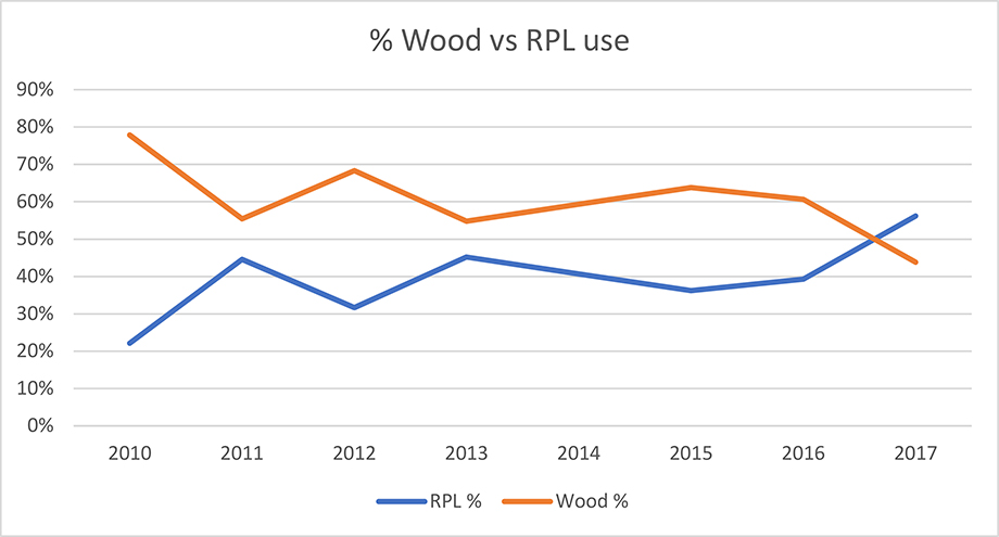 chart showing the use of recycled plastic lumber replacing natural wood